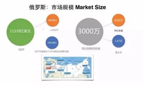 俄羅斯本土最大電商平臺Yandex來華招商,中國賣家機會來啦