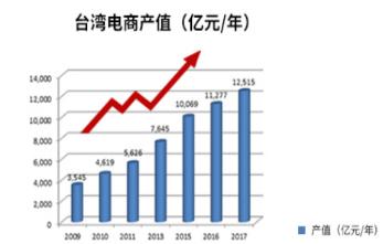 跨境电商台湾市场