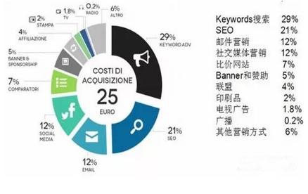 意大利跨境电商市场分析