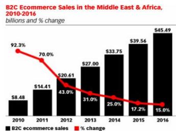 2010-2016年中东地区B2C经济增长情况